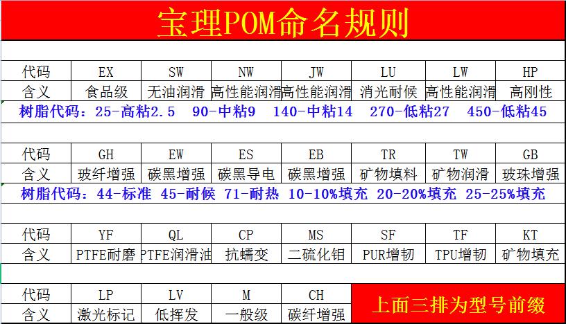 日本宝理POM型号物性指标(Duracon宝理POM命名规则