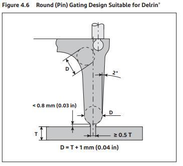 POM管件模具-闸门设计