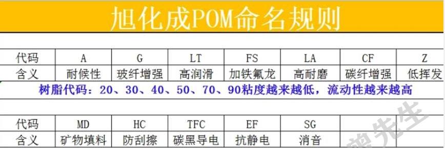 TENAC日本旭化成POM型号大全