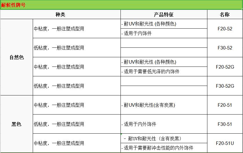 KEPITAL韩国工程POM型号大全
