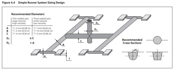 POM齿轮模具设计-常规流道系统和浇口布局