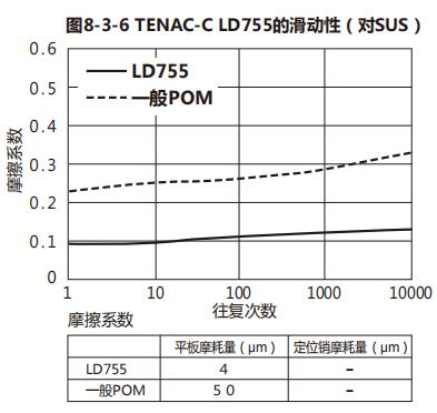 低翘曲、高滑动、高刚性等级(POM LD755)
