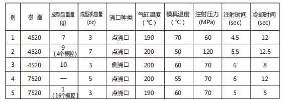 TENAC POM的成型工艺条件(附具体参数)