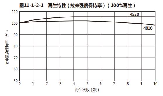 TENAC和TENAC-C聚甲醛POM的再生性