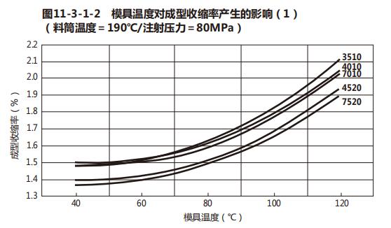 POM成型收缩率与POM尺寸稳定特性