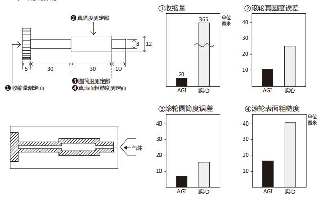 POM材料AGI成型工艺及特性