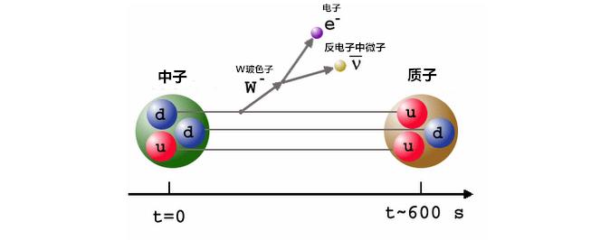 重元素是氢元素合成的吗?伽莫夫对于大爆炸核合成的预言