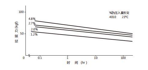 TENAC的产品设计(结合力~拉拔力(抜去力))