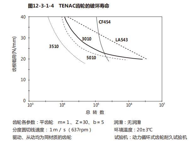 POM塑料齿轮的动态强度(寿命)
