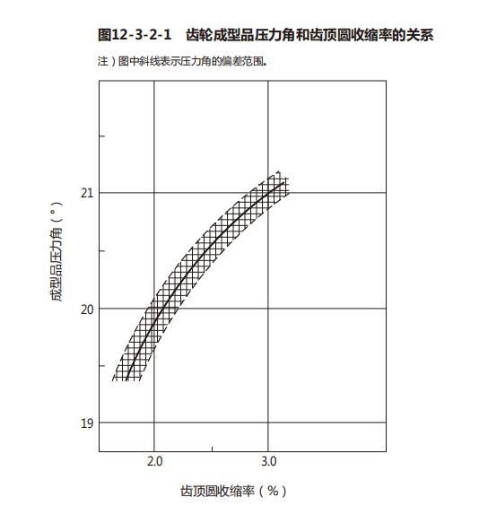 日本旭化成pom是均聚的吗(压力角误差的提升)