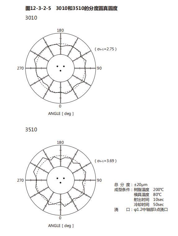 POM塑料齿轮真圆度的提升