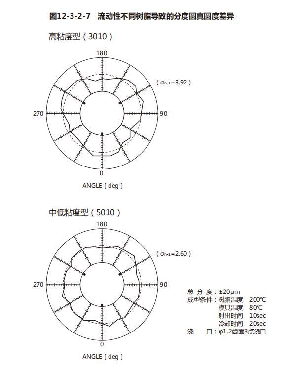 高粘度均聚物3010和共聚物3510比较