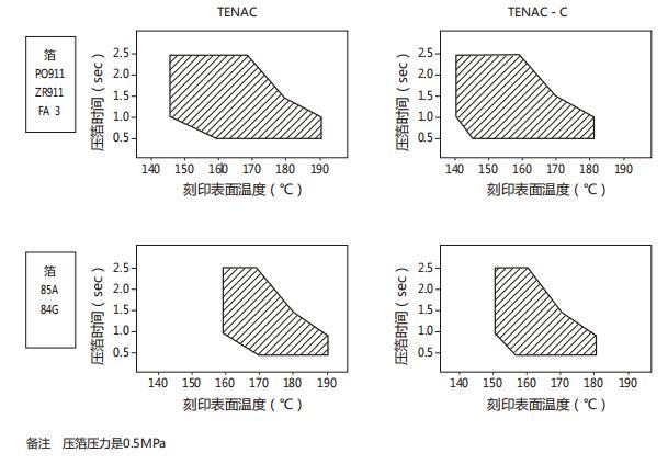 TENAC POM聚甲醛的二次加工性能