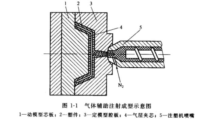 塑料流体辅助注射成型简介