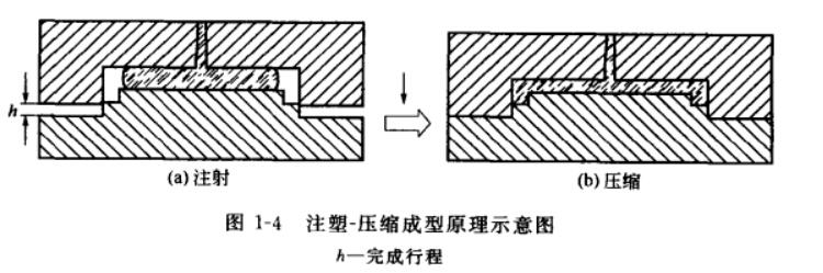 高速低压注射成型技术