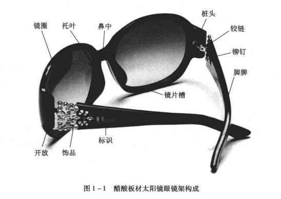 塑胶眼镜架的构成(眼镜架的结构图与名称)